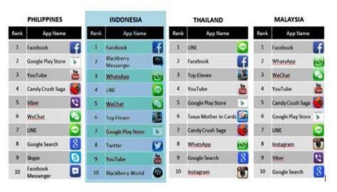 aplikasi perubah paket data whatshapp line bbm menjadi kuota regular kartu axis ini 10 aplikasi smartphone populer di indonesia jagat review