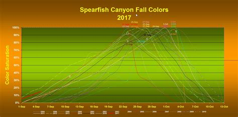 fall color report fall color report spearfish chamber of commerce