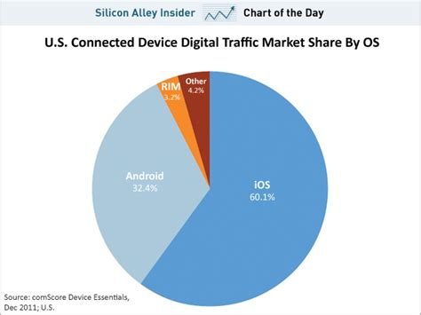 android vs iphone market chart of the day this chart tells the real story of android versus ios business insider