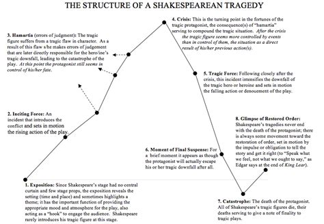 Shakespeare S Tragic In Macbeth by Eng3u C Macbeth Toby S Learning Emporium