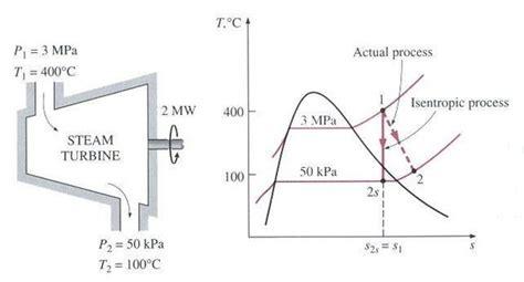 steam turbine flow diagram why isn t a steam turbine a heat engine
