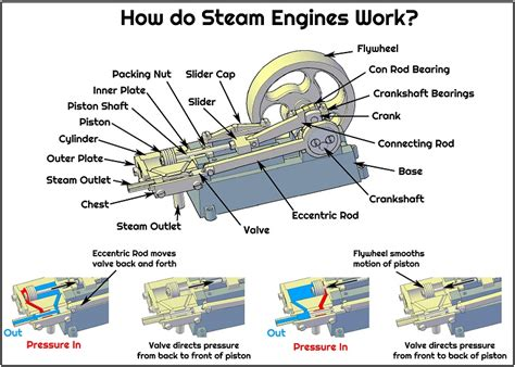 how a steam engine works images