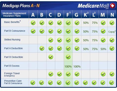 supplement zip code pennsylvania medicare supplement insurance plans
