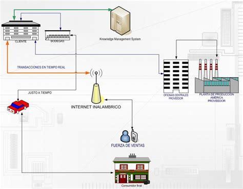 cadena de suministro whirlpool metodolog 237 a para la selecci 243 n de sistemas empresariales y
