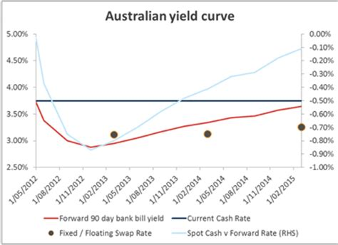 current 90 day bank bill rate alternatives to term deposits asx