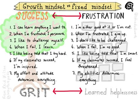 the mindset of retirement success 7 winning strategies to change your books sylvia duckworth on quot growth mindset vs fixed