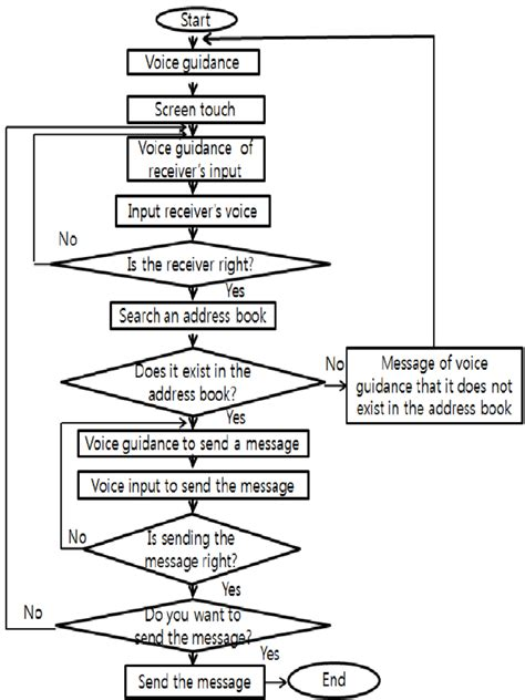 a computer remote system based on speech