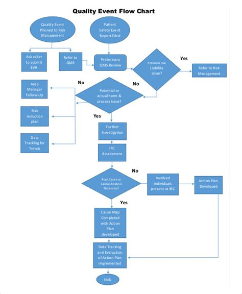chart flow diagram 7 event flow charts exles sles repair wiring scheme