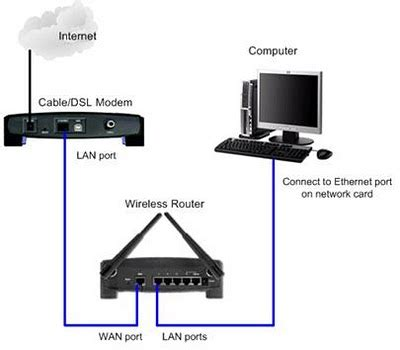 home modem cable wiring diagram get free image about wiring diagram