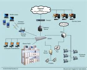 network engineering the basics of networking