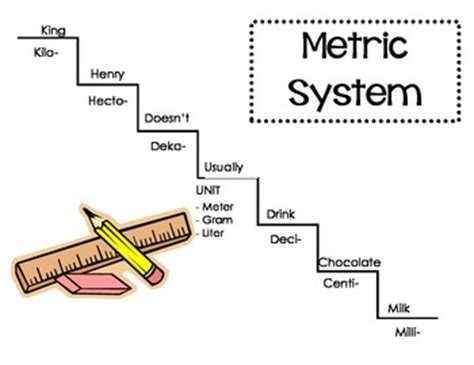 How To Transfer Units To Another School In Mba Programs by Metric Systems Conversion Chart By Beachteach5 Tpt