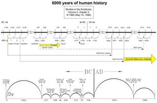 bible timeline charts chronology search engine at