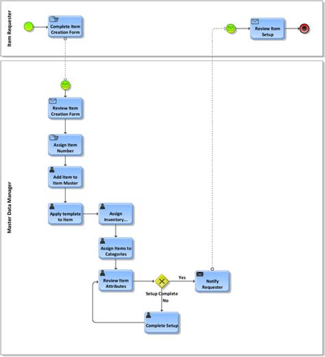 oracle order management workflow reviewing order management workflow oracle e business