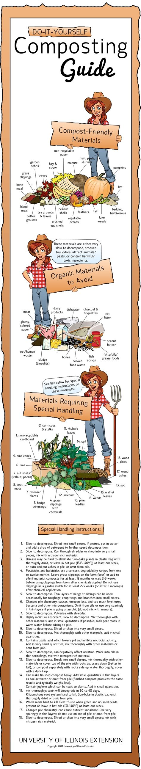 Backyard Composting Guide by Composting Chemistry Basics Iowa Heritage Foundation