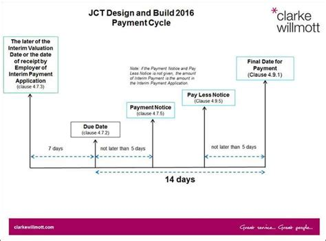 jct design and build contract template new year new contracts clarke willmott solicitors
