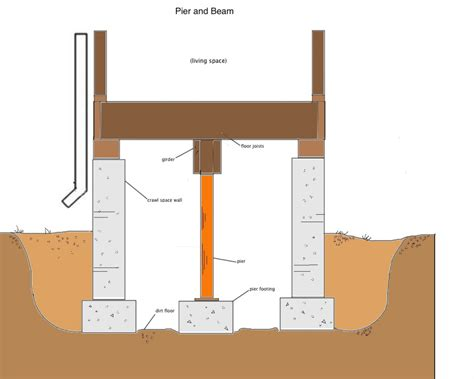 pier and beam house plans pier and beam foundation repair san antonio save big