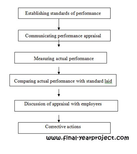 Mba Project Report On Performance Appraisal System Pdf by Performance Appraisal System At Manatec Electronics Free