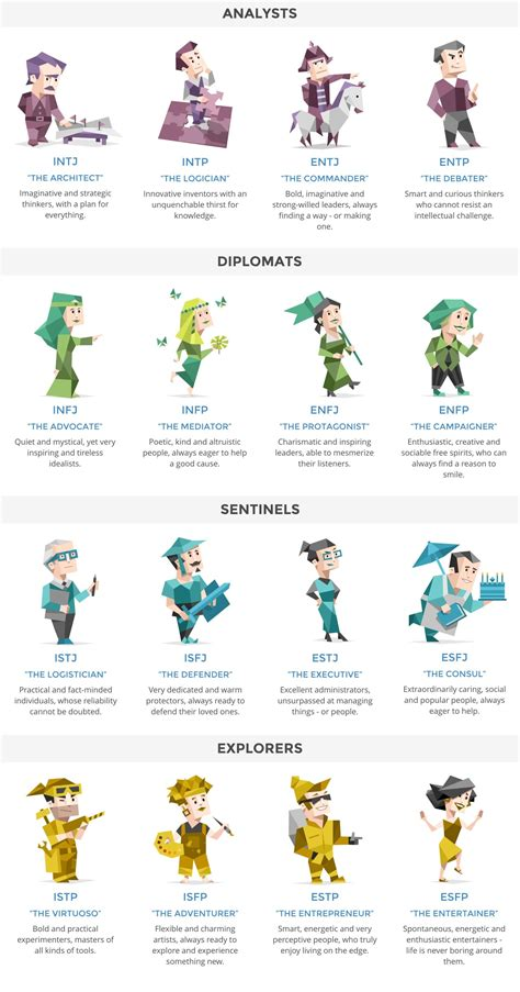 16 myers briggs personality types http www
