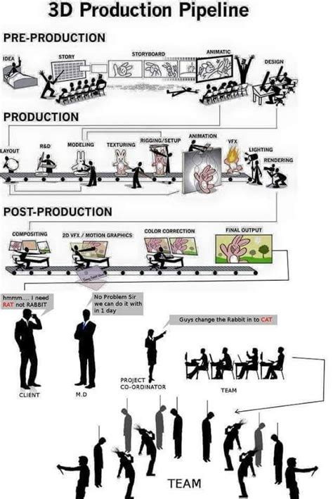 animation production workflow reality of a 3d production pipeline