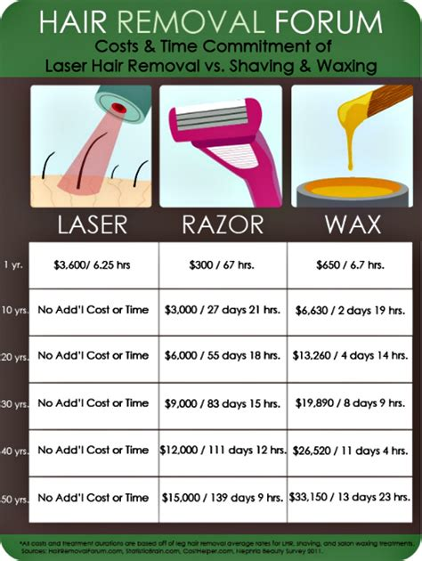best removal without costly laser cost of laser hair removal best