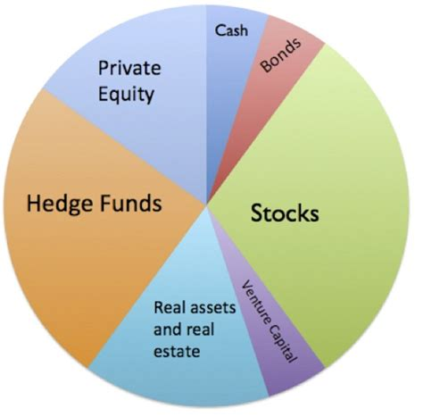 best asset allocation funds asset classes and asset allocation what are they