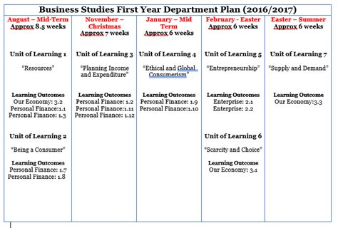 Junior Cert Business Letter Format Business Studies Planning Year Junior Cycle For Teachers Jct