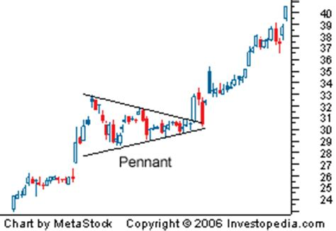 pattern formation meaning spdr gold trust etf gld seeing action gainesville
