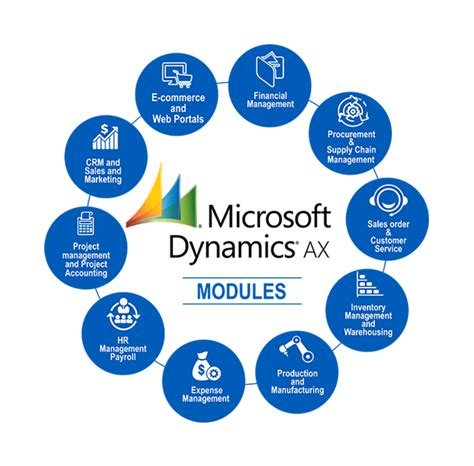 Microsoft Dynamics Ax microsoft dynamics ax pricing dynamics ax services solutions