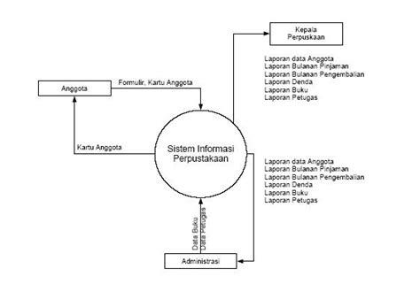 belajar membuat dfd level 0 sistem informasi perpustakaan selamat datang di blognya mi 7