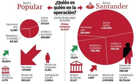 banco popular accionistas accionistas del banco popular han solicitado al tribunal