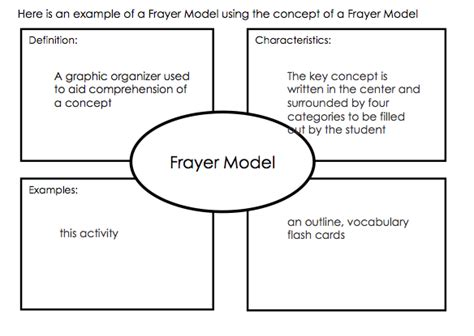 frayer model template printable graphic organizer frayer model with exle