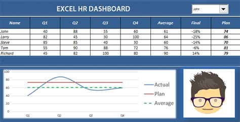 Hr Analytics Dashboard Download Free Excel Templates Hr Metrics Template
