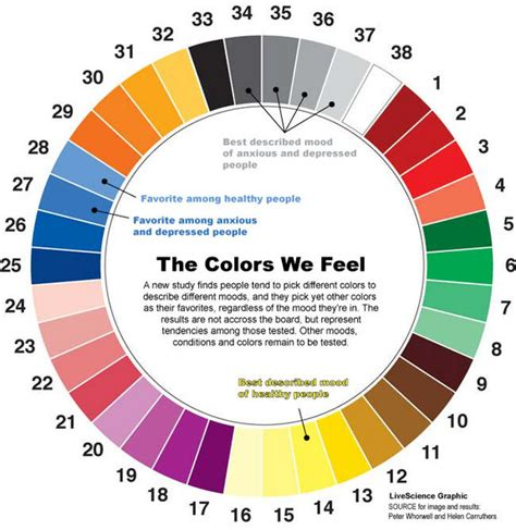 colors and feelings chart the psychology of color how to use colors to increase