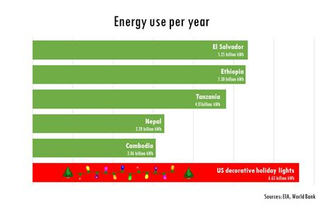 us holiday lights use more electricity than el salvador