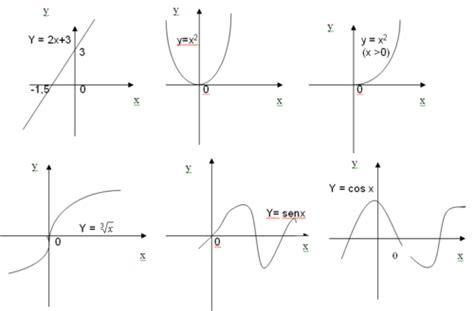 imagenes funciones matematicas matematicos y fisicos funciones y graficas