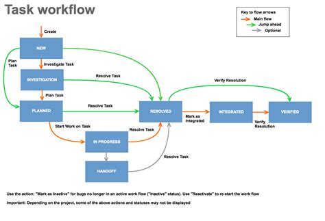 workflow tasks understanding workflows bts6 help