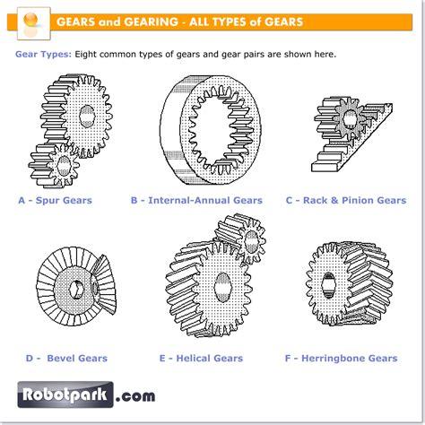 all gear robotic mechanisms all types of gears 51034 robotpark