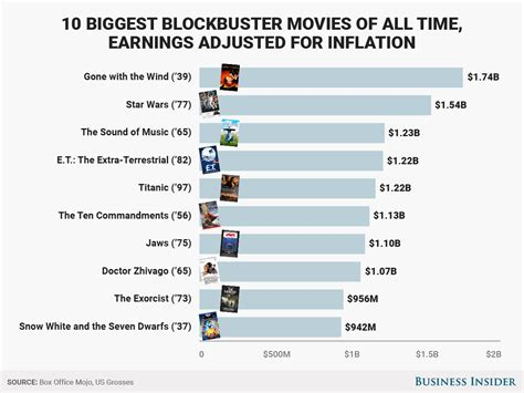 top 10 of all time the highest grossing of all time in the us