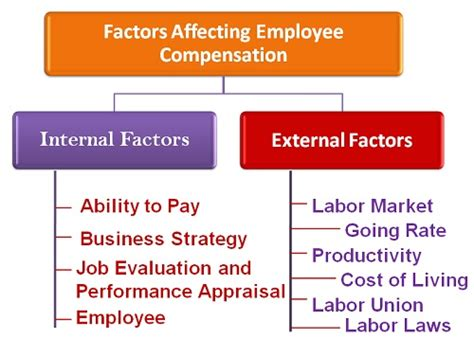 10 key factors affecting selection of a building site what are the factors affecting employee compensation