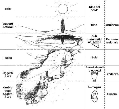 il mito della caverna testo xkcd e la filosofia platone e il mito della caverna leganerd