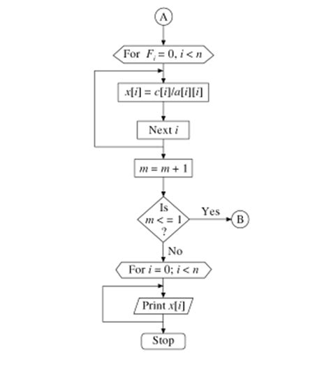 gauss seidel flowchart gauss seidel method algorithm and flowchart code with c