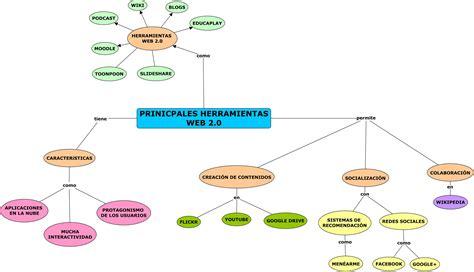 imagenes de web 1 0 3 2 mapa mental herramientas web 2 0 wiki de silvia