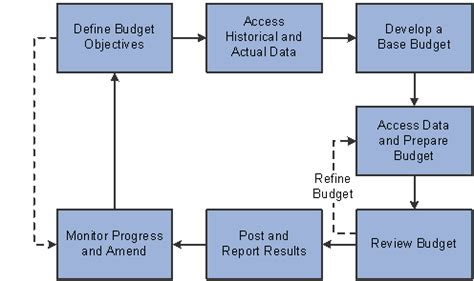 budget process flowchart understanding peoplesoft planning and budgeting