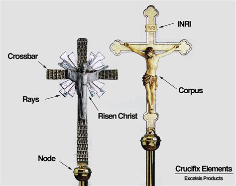 sections of christianity inri archives excelsis products blogexcelsis products blog