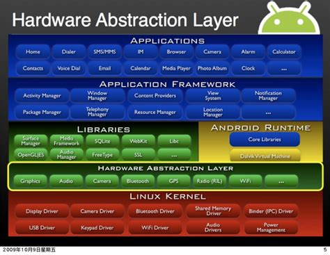 android hal introduction libhardware and its legacy