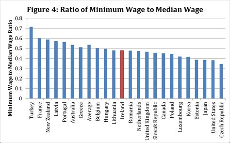 what are wages the minimum wage in ireland policy