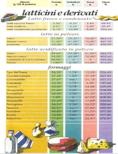 tabella valori nutrizionali alimenti valori nutrizionali degli alimenti completo atletica
