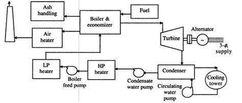 layout of thermal power plant pdf general layout of steam power station my note book