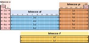 p tavola periodica tavola periodica degli elementi matematicamente