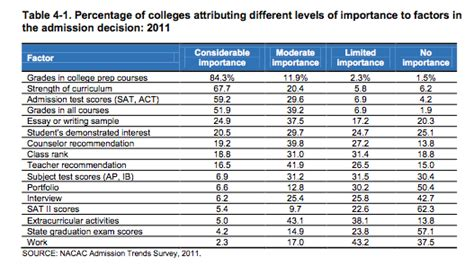 Mba Admissions Most Important Factors by More On Nacac Study On Factors In College Admission